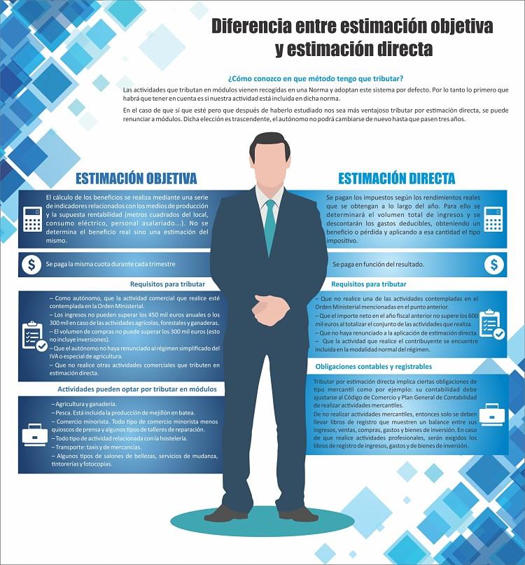 Diferencias entre la opciónes de estimación objetiva y directa