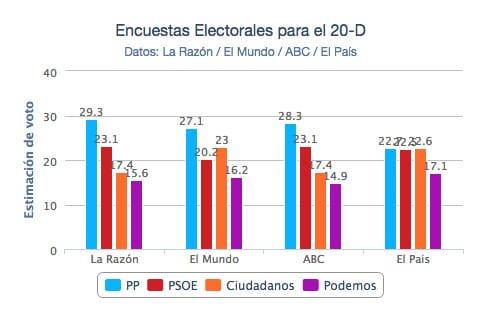 estimacion-voto-elecciones-generales-2015